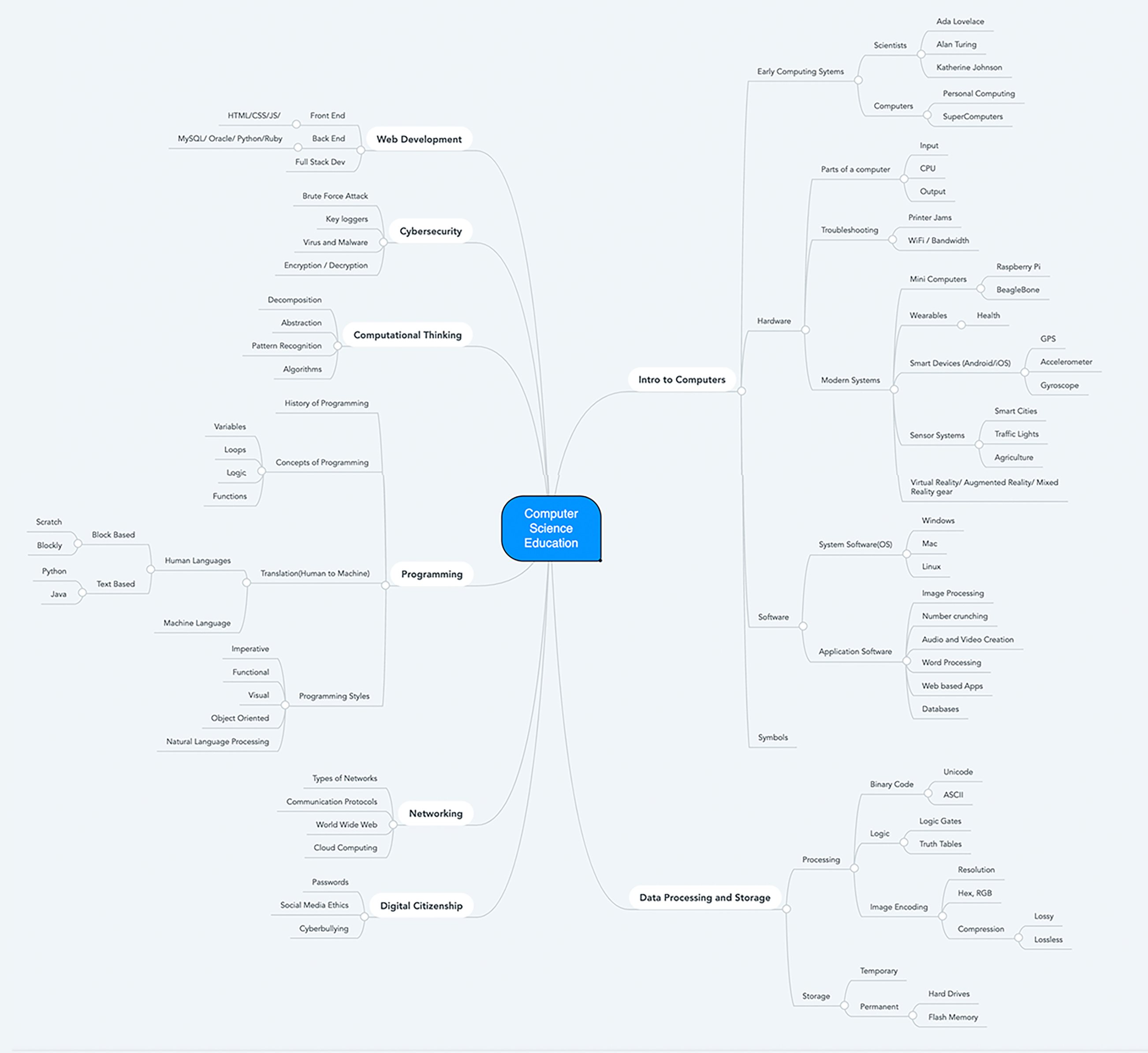 MindMap of CS ed topics